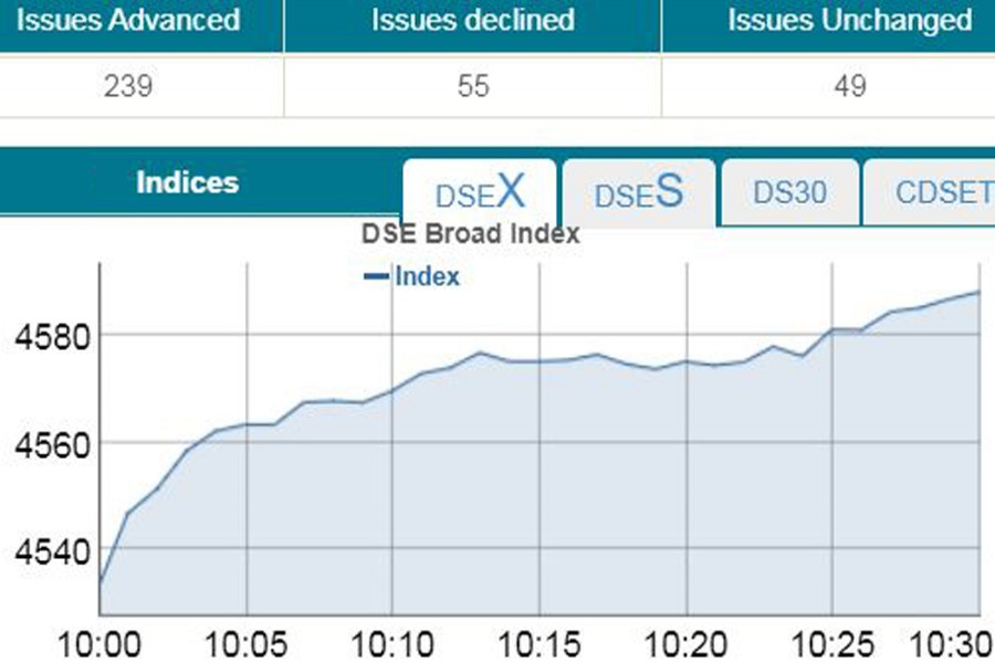 Bourses open higher amid rising turnover