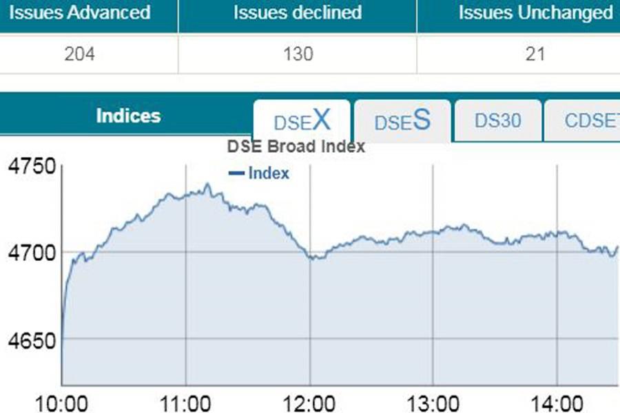 Stocks keep gaining riding on regulatory moves