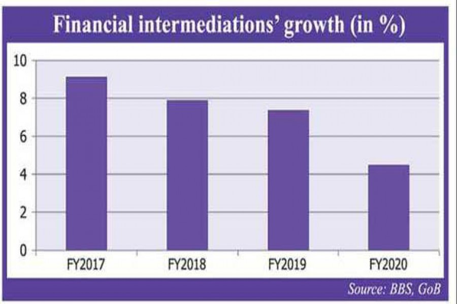 Financial sector clocks lower growth in FY'20