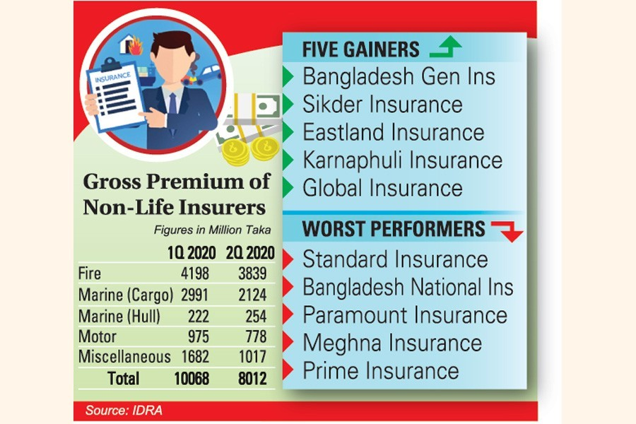Covid hits non-life insurers' earnings