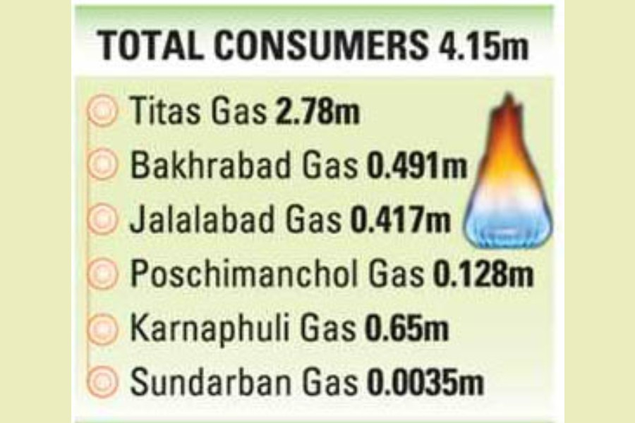 Non-metered gas consumers in peril