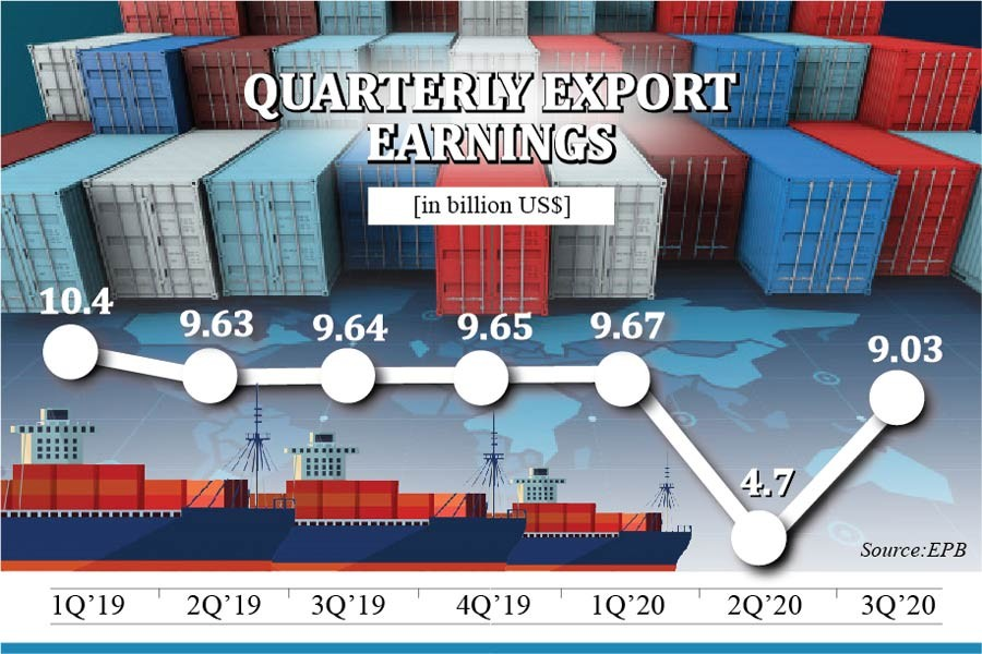 Bangladesh's export volatility high during pandemic: UNCTAD