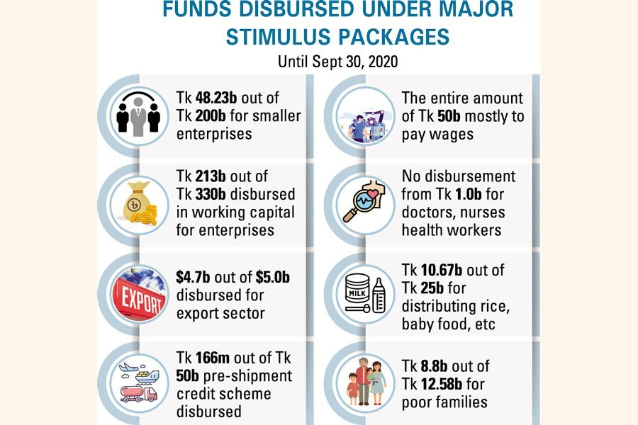Back to the drawing board: Stakeholders' dialogue on quicker fund flow from stimulus packages