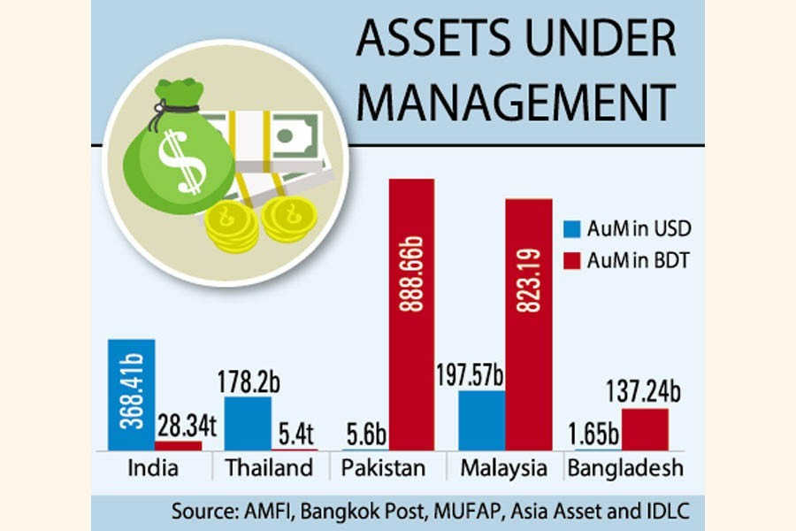 Fund managers' unprofessionalism blamed for stunted Bangladesh MF industry growth