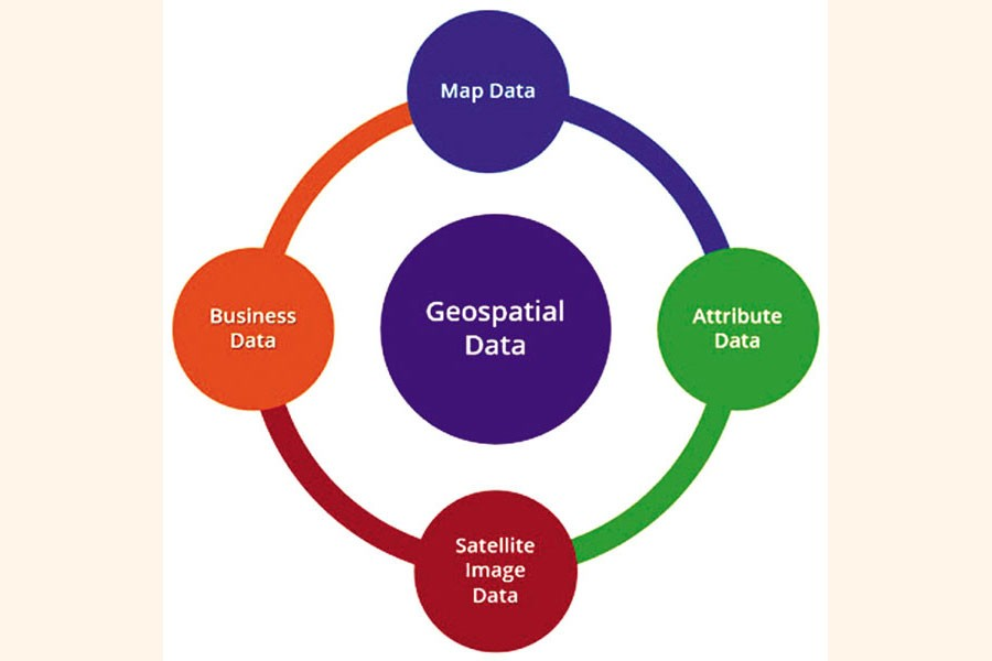Geospatial information for sustainable development