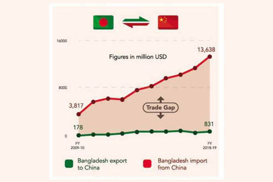 China's duty rebate yields little for Bangladesh