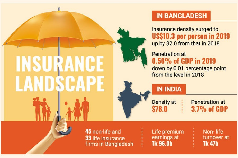 Why Insurance is Important for Bangladeshi People?