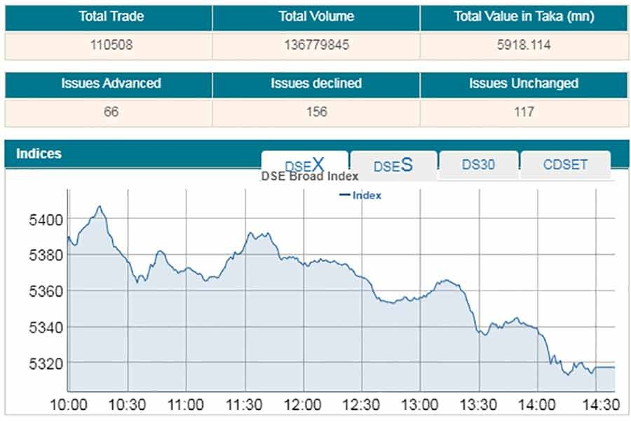 DSEX sinks to two-month low