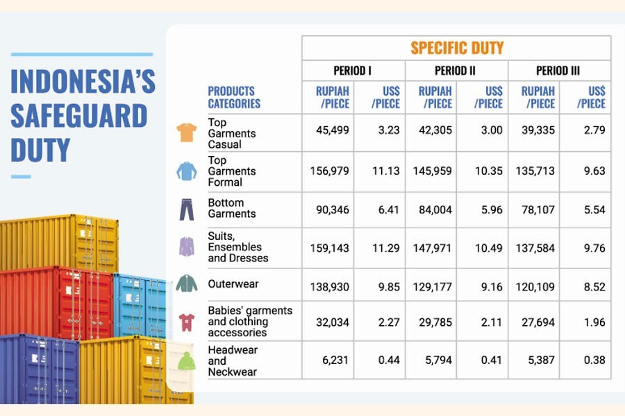 Jakarta imposes safeguard duty on Bangladesh RMG