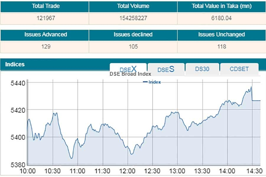 Stocks open month on positive note