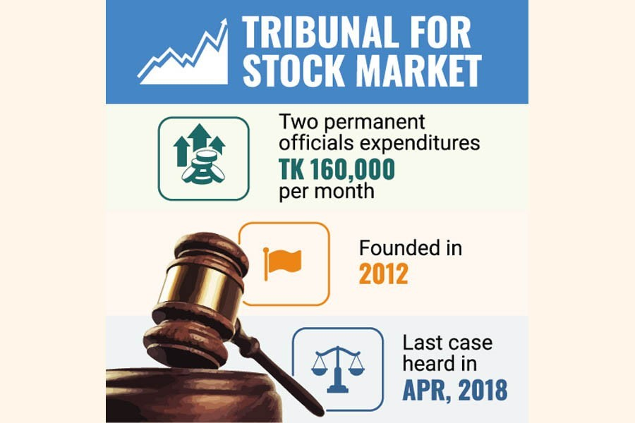 Stock market tribunal didn't have a single case to deal with in past three years