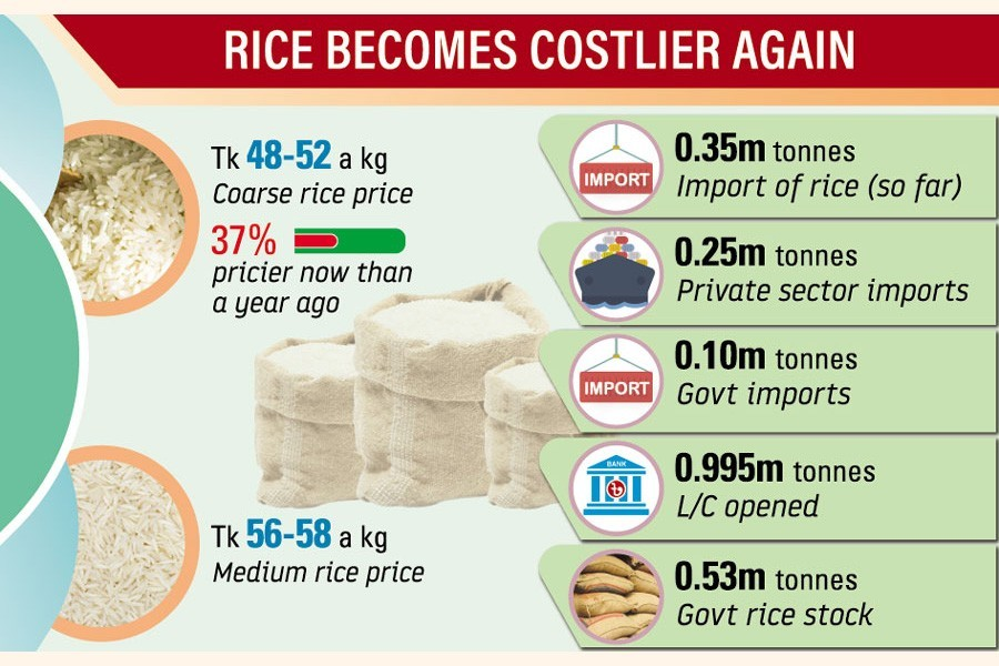 Rice price surge continues as duty-cut, imports show no impact
