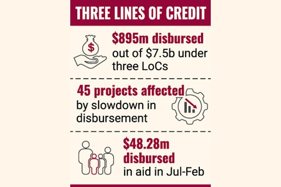 India disburses only 12pc of pledged credit so far
