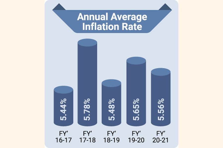Bangladesh's inflation recorded at 5.56pc in 2020-21 fiscal