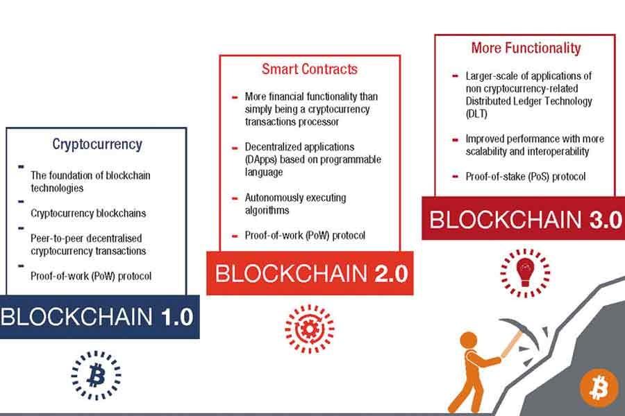 How blockchain can power sustainable development