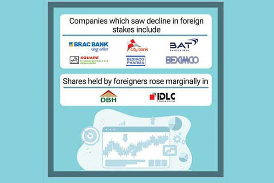 Eight companies see decline in stakes held by foreigners