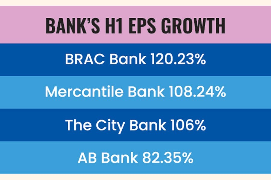 Most banks see earnings per share grow