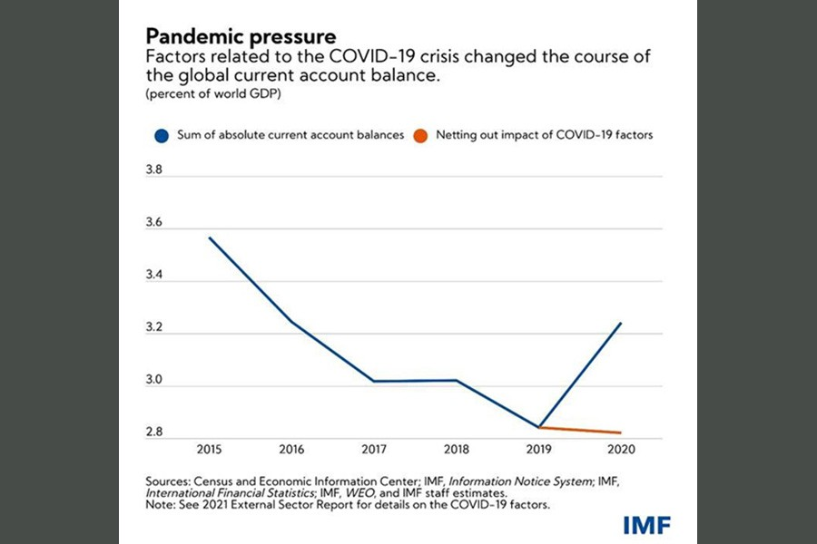 How the pandemic widened global current account balances